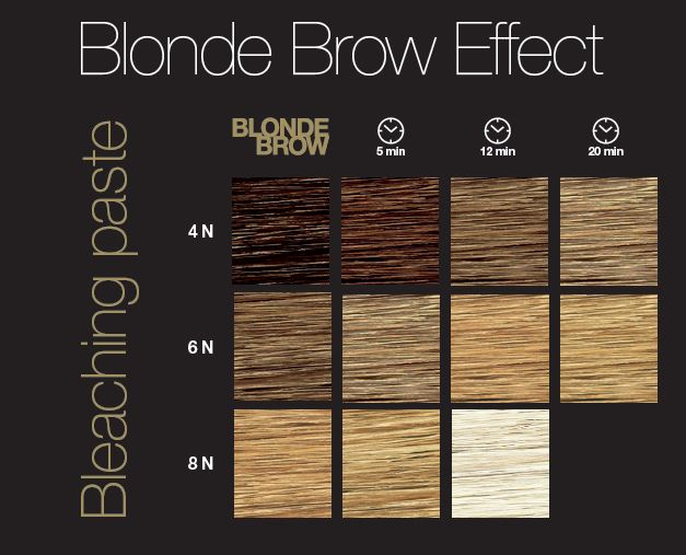 Blonde Brow Effect